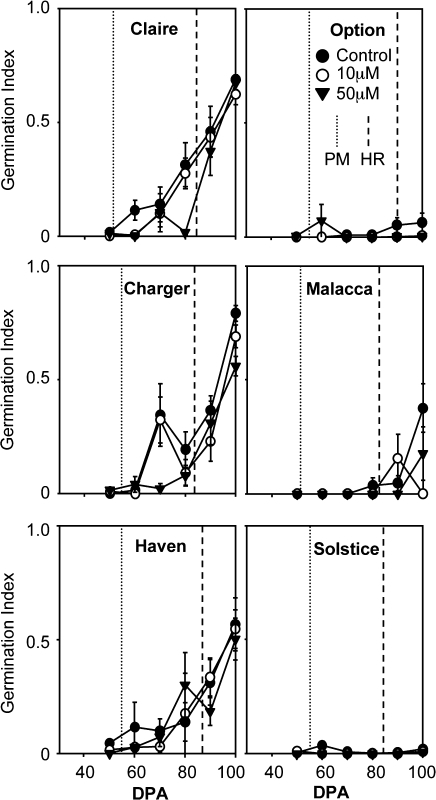 ABA responsiveness of wheat caryopses of six varieties during grain development and after-ripening of mature seeds. Whole caryopses were assayed for ABA sensitivity of germination as described in the Materials and methods at increasing days post-anthesis from PM to HR. Germination is reported using GI. Time of physiological maturity (PM) and harvest ripeness (HR) in relation to dpa are indicated for each variety. GI for post-harvest after-ripening is shown in Supplementary Fig. 3 at JXB online. Data represent means ±SE of the mean.
