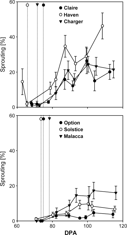 Influence of misting whole plants of different wheat varieties on seed germination in-ear. Whole plants were subjected to misting treatment (see Supplementary Fig. 2B at JXB online) as described in Materials and methods. Germination of seeds in-ear (% sprouting) was assessed at increasing dpa for each variety as vertical lines. Time of physiological maturity (PM) in relation to days post-anthesis are indicated for each variety. Data represent means ±SE of the mean.
