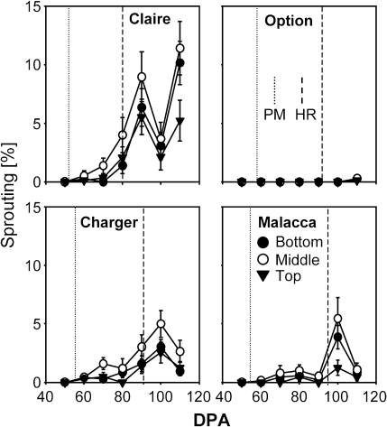 Influence of misting isolated ears of different wheat varieties on seed germination in ear. Vertically positioned isolated ears were subjected to misting treatment (see Supplementary Fig. 2C at JXB online) as described in the Materials and methods. Germination of seeds in-ear is indicated as % sprouting at increasing days post-anthesis for each variety. Sprouting was assessed in the top, middle or bottom third of the ear in each case. Data represent means ±SE of the mean.