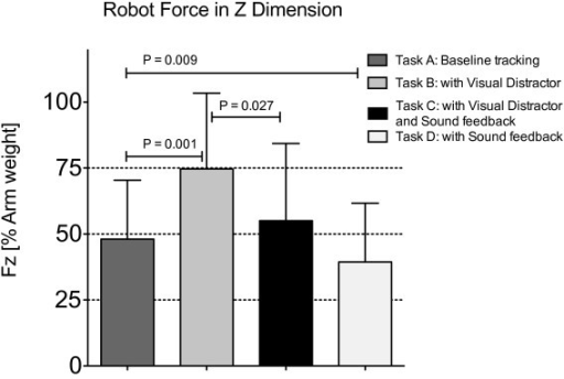 Robot force in Z dimension. Robot assistance force in the z (vertical) direction for participants with stroke using their paretic arms to track, relative to assistance force when the participants completely relaxed their arms in Task E.
