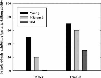 Percentage of male and female individuals showing plasma E. coli-killing ability in young, mid-aged and old zebra finches