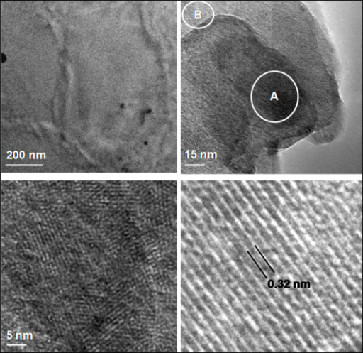 HR-TEM micrographs of acid-functionalized grapheme. (a) Sheets with wrinkle contrast, (b) different layers of graphene and (c, d) lattice scale fringes of graphene resolved from two different regions as marked A and B in (b).