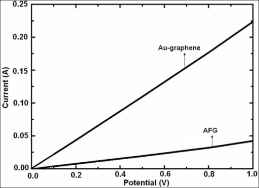 I-V characteristics of Au-graphene and blank acid-functionalized graphene.