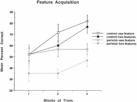 Mean number of search errors for one or two features for control and parietal cortex lesioned rats as a function of blocks of trials. Each block consisted of 20 trials.