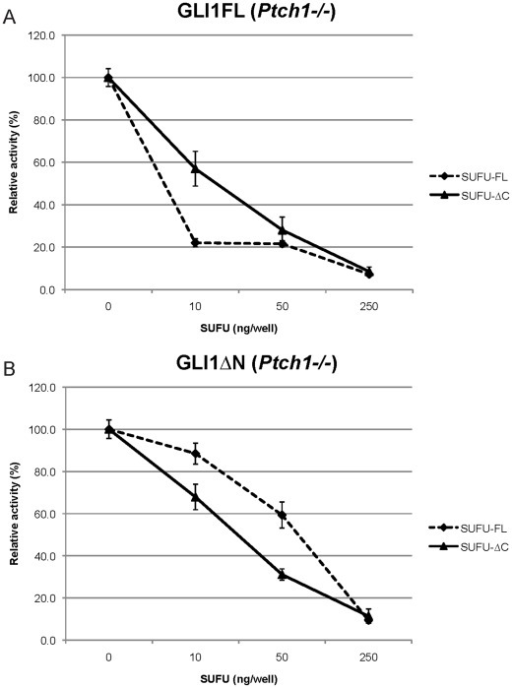 Dose-dependent SUFU repression of GLI1 activity in constitutively active Ptch1−/− MEFs.Different amounts of Myc-tagged SUFU-FL or SUFU-ΔC expression constructs were co-transfected with 50 ng GLI1 expression constructs (Panel A, GLI1FL; panel B, GLI1ΔN), 12xGLIBS-luc and pRL-SV reporter plasmids, and the luciferase activity was measured. Error bars indicate the standard deviation. Note the increased capacity of SUFU-ΔC relative to SUFU-FL in inhibiting GLI1ΔN transcriptional activity.