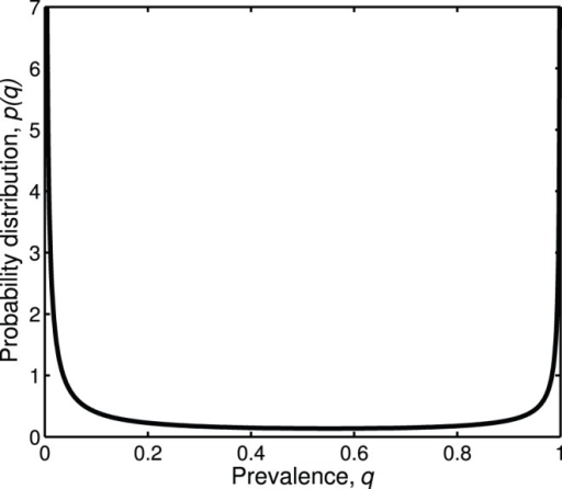 Estimated probability distribution of Wolbachia prevalence.