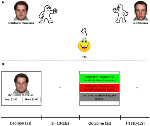 Task structure. (A) Participants were first introduced to three different partners with whom they would later interact with in the trust game. Participants played three separate versions of Cyberball. The character on the right side of the screen was consistent across all three versions (control). The face and name of the character on the left side changed in each version, as did character ball-tossing behavior to be depicted as good, bad, neutral. (B) After Cyberball, participants played an iterated trust game adapted from Delgado et al. (2005a). Trials with each partner were interleaved within functional scanning runs, as were lottery trials (non-social control). Each trial consisted of a Decision Phase (2 s) in which they were to choose whether to keep or share money with their partner (or not play/play the lottery). After a variable ISI (10–12 s), the Outcome Phase (2 s) was presented consisting of feedback in the form of partner reciprocation/defection, or  feedback indicating defection by the participant. All trials were separated by a 10–12 s ITI.
