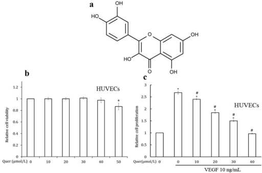 Quercetin inhibits the VEGF induced cell proliferation in HUVECs.(a) Chemical structure of quercetin. (b) Effect of quercetin on HUVECs viability in culture. HUVECs (5000 cells/well) were plated in a 96 well titer plate with different concentrations of quercetin and incubated for 48 h. Relative cell viability was determined by MTT assay. Values are means ± SD (mean of triplicate). *p<0.05 denotes a statistically significant difference from untreated controls. (c) Quercetin inhibits the VEGF induced proliferation of endothelial cells. HUVECs (5000 cells/well) in 96-well flat bottomed titer plate with different concentrations of quercetin and VEGF and incubated for 24 h. Relative cell proliferation was determined by MTT assay. Values are means ± SD (mean of triplicate). *p<0.05 denotes a statistically significant difference from untreated controls; #p<0.05 denotes a statistically significant difference from VEGF control.