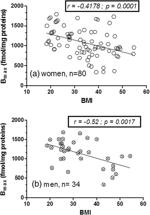 Correlations of platelet SERT density with BMI (Kg/m2) by gender. Correlation analysis between [3H]-paroxetine Bmax (fmol/mg protein) with BMI in a) women (n=80) and b) men (n=34). Panels inside figures report the Pearson r coefficient and its statistical significance. Lines in a) and b) represents data linear fit from linear regression analysis.