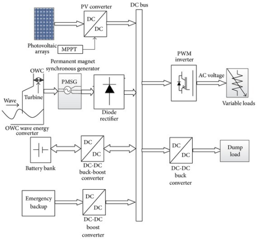 PMC4032688_TSWJ2014 436376.001 block diagram of the proposed standalone pv wave hybrid open i