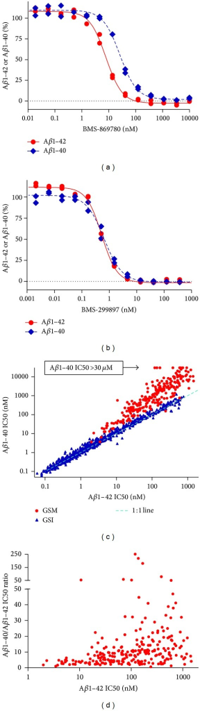 In vitro potency of BMS-869780 in the HTS assay. (a) H4-APPsw cultures were treated overnight with BMS-869780 (a GSM) at a range of concentrations and the relative levels of Aβ1-42 (red ●) and Aβ1-40 (blue ♦) were determined for calculation of IC50 values (summarized in Table 1). (b) H4-APPsw cultures were treated overnight with BMS-299897 (a representative GSI) as described for BMS-869780 in panel (a). IC50 values are summarized in Table 1. (c) IC50 values for Aβ1-42 and Aβ1-40 lowering were determined for 236 GSM (red ●) and for 688 GSI that were mostly of the type containing the aryl sulfonamide core (blue ▲). For some compounds, the Aβ1-40 IC50 value was greater than 30 μM, the highest concentration tested in the Aβ1-40 assay (arrow). (d) The ratio of the Aβ1-40 IC50 to Aβ1-42 IC50 was plotted against Aβ1-42 IC50 for the same 236 GSM illustrated in (c).
