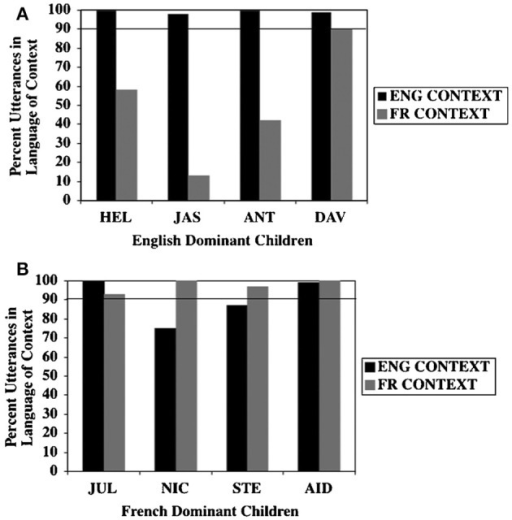 Unimodal bilinguals. Percent use of utterances in the language of the context by (A) English-dominant children and (B) French-dominant children in English and French contexts (Paradis and Nicoladis, 2007) (Reproduced with permission from Taylor and Francis).