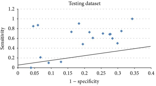 Sensitivity versus 1− specificity scores of the method on testing dataset.