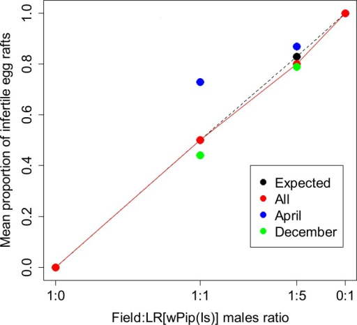 Assessment of mating competitiveness of LR[wPip(Is)] males under semi-field conditions.In each confrontation, 200 field females were mixed with each of the four following field to LR[wPip(Is)] males ratios: 1:0 (200 field males), 1:1 (200 field males and 200 LR[wPip(Is)] males), 1:5 (200 field males and 1000 LR[wPip(Is)] males) and 0:1 (200 LR[wPip(Is)] males). The trials of the 1:0 and 0:1 ratios were performed in April; two trials for the 1:1 ratio were performed in April and four in December; whilst for the 1:5 ratio two trials were performed in April and three in December. Expected frequency of infertile egg rafts (in black) was calculated assuming equal competitiveness of LR[wPip(Is)] and field males. Total embryonic mortality (HR = 0%) was noted in all infertile egg rafts.