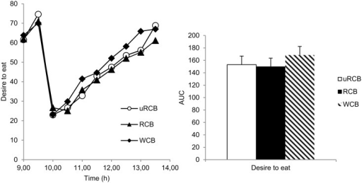 Subjective desire to eat.Left: Subjective desire to eat reported by n = 23 participants. Values are means. A statistically significant difference between treatments was found (P<0.0243). Right: AUC for subjective desire to eat reported by n = 23 participants. No statistically significant difference between treatments was found (P = 0.0832). Values are adjusted least square means (LSM) ± standard errors (SE).