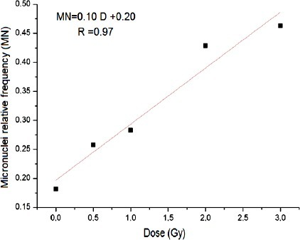 Dose-response curve for micronuclei