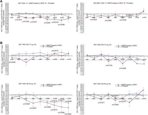 Blood HIV-1 DNA load (expressed as log10copies/106CD4+T cells) stratified by antiretroviral regimens. (A) Changes of HIV-1 DNA (expressed as log10 copies/106 CD4+ T cells) in vaccinees (NNRTI- or NRTI-based n = 97; PI-based n = 45) or OBS subjects (NNRTI- or NRTI-based n = 30; PI-based n = 24). (B) Changes of HIV-1 DNA in vaccinees of each treatment group stratified according to ARV regimens (7.5 μg, 3x n = 36; 7.5 μg, 5x n = 36; 30 μg, 3x n = 36; 30 μg, 5x n = 34). The dotted lines represent the 99% confidence interval of HIV-1 DNA mean change from baseline (−0.24, 0.02 log10 copies/106 CD4+ T cells) in OBS subjects (all time points). In all panels data are presented as mean values with standard error. Median time of follow-up was 96 weeks for vaccinees and 120 weeks for OBS subjects. A longitudinal analysis for repeated measurements was applied. P-values assess the values at each week after immunization versus baseline values stratified by drug regimens (NNRTI/NRTI- or PI-based).