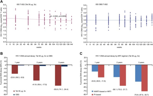 HIV-1 DNA decay in individuals immunized with Tat at 30 μg, 3x or OBS subjects. (A) Longitudinal regression analysis of HIV-1 DNA (log10 copies/106 CD4+ T cells) using a random-effect regression model up to 144 weeks since the first immunization in vaccinees (Tat 30 μg, 3x, n = 37) or OBS subjects (n = 62). All longitudinal data were included in the analysis with a median of 108 weeks of follow-up in vaccinees and 120 weeks in OBS subjects, respectively. (B) Estimates of HIV-1 DNA decay based on the regression model after 1, 2 and 3 years since the first immunization in vaccinees (Tat 30 μg, 3x in red) and in OBS subjects (in blue). (C) Estimates of HIV-1 DNA annual decay in vaccinees immunized with Tat 30 μg, 3x stratified according to NNRTI- or NRTI-based (in blue, n = 25) or PI-based (in red, n = 12) regimens. Results in panels B and C are expressed as the percentage of HIV-1 DNA decay with 95% confidence interval (CI).