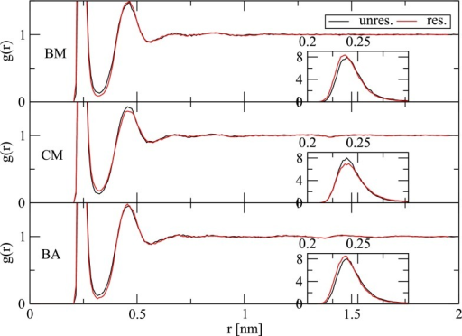 "Radial distribution function  (Eq. 44) of water oxygen atoms around the sodium ion for simulations in the absence (""unres."") or presence (""res."") of an electrostatic potential restraint (Eq. 11) and involving the BM, CM or BA scheme for the treatment of electrostatic interactions (Sect. 3.1). The inset graphs depict a zoom on the first peak of  evaluated with a finer bin width (0.002 nm) to clearly illustrate the difference in peak heights"