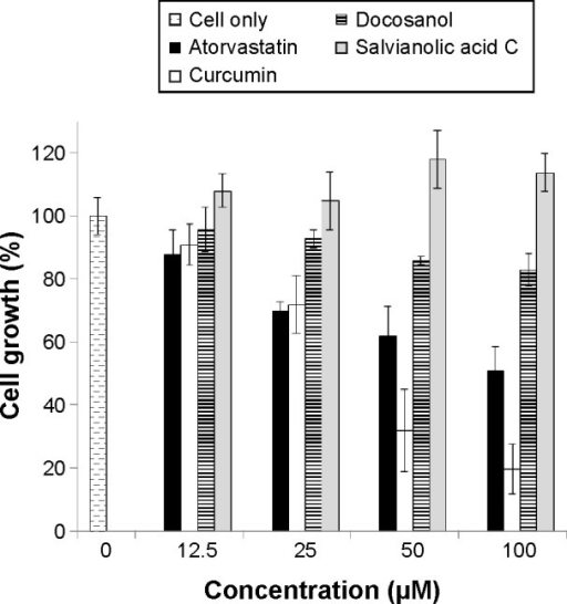 Potential cytotoxic activities of the selected compounds: salvianolic acid C (gray), curcumin (blank column), and docosanol (horizontal lines).Note: atorvastatin (black) was used as the positive control.