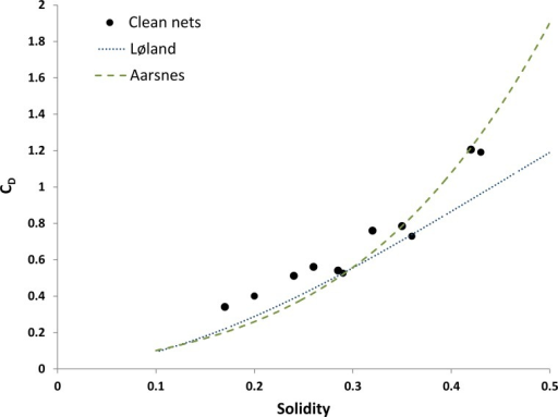 Drag coefficient of clean nets.The broken lines are drag formulations by [19] and [20].