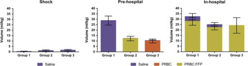 Total volume of component fluids given in each phase of the protocol (shock, prehospital resuscitation, and in-hospital resuscitation) in three treatment groups. Mean values ± SEM.