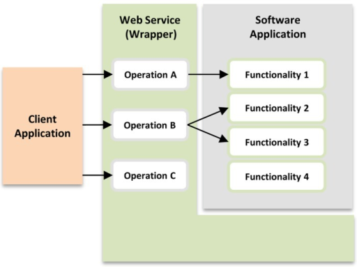 Architecture of a generic web service (wrapper).Service operations A and B provide access to different functions of an existing software application, while the service operation C was independently implemented of the tool being wrapped. Functionality 4 of the software application is not accessed by the service.