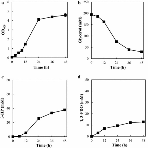 3-HP production by an E. coli strain harboring the synthetic pathway (TA2463). a Growth curve (OD600). b Time course of glycerol consumption. c Time course of 3-HP production. d Time course of 1,3-PDO production. Error bars represent the standard deviation (n = 3)
