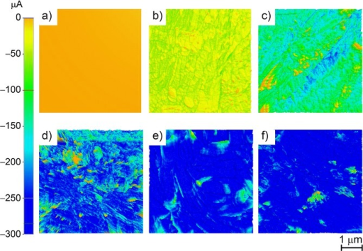 Current flow images of cotton pulp, obtained using atomic force microscopy (AFM), at different carbonisation temperatures: a) raw, b) 600, c) 1000, d) 1300, e) 1500 and f) 1700 °C when −1 V was applied. The corresponding colours for the current flow from 0→300 μA are shown in the scale bar on the left.