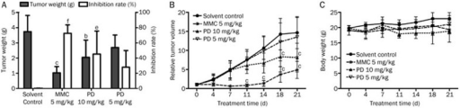 PD retards the growth of BEL-7402 xenograft tumors in vivo. After the injection of BEL-7402 cells, mice were treated with different concentrations of PD. The tumor masses taken from tumor-bearing mice were weighed, and the inhibition rate was evaluated (A). The relative tumor volume (B) and body weight (C) were measured. bP<0.05, cP<0.01; eP<0.05, fP<0.01 vs control.