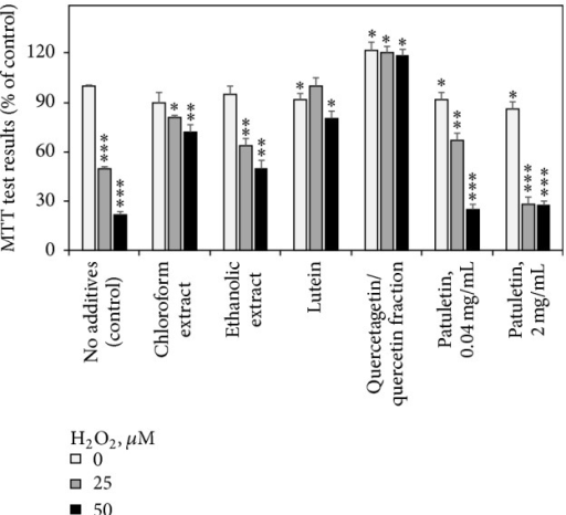 Effects of French marigold extracts and purified fractions on the results of MTT cell viability test (% of the nontreated control). Error bars represent standard deviations of five replications. Values marked with asterisks were significantly different from the nontreated control according to Student's t-test at P values of ≤0.001, ≤0.01, and ≤0.05 designated as ∗∗∗, ∗∗, and ∗, respectively.