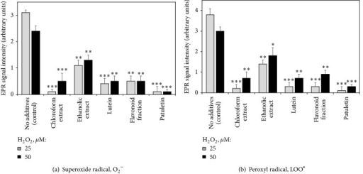 Effects of French marigold extracts and purified fractions on the generation of superoxide (a) and peroxyl (b) radicals in Jurkat cells subjected to hydrogen peroxide-induced oxidative stress (EPR signal intensity, arbitrary units). Error bars represent standard deviations of five replications. Values marked with asterisks were significantly different from the control subjected to the same H2O2 concentration, according to Student's t-test at P values of ≤0.001, ≤0.01, and ≤0.05 designated as ∗∗∗, ∗∗, and ∗, respectively.