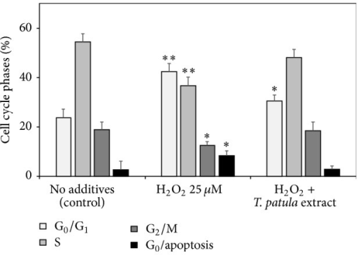 Effects of hydrogen peroxide and of the ethanolic French marigold extract on the percentage of cell cycle phase distributions of Jurkat cells (results of flow cytometry of propidium iodide-stained cell populations). Values marked with asterisks were significantly different from the respective cell cycle phase percentage in the nontreated control according to Student's t-test at P values of ≤0.01 and ≤0.05 designated as ∗∗ and ∗, respectively.