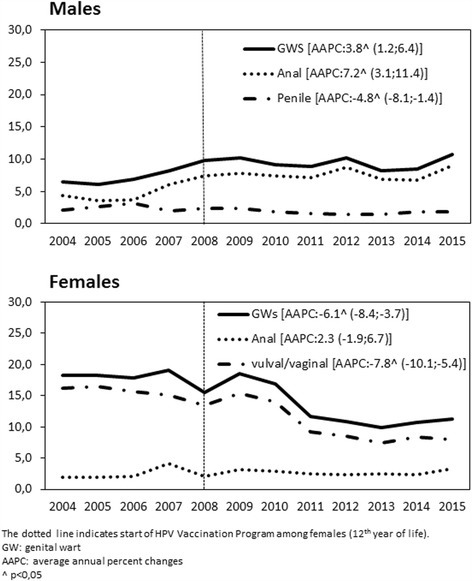 Overall GW-related hospitalization trends (× 100,000 population) in the Veneto region (2004-2015), by gender and anatomical site