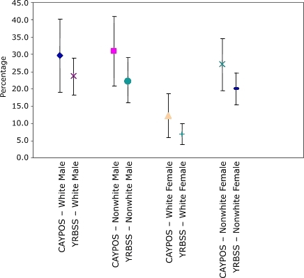 Comparison of 95% confidence intervals for prevalence of overweight among students in grades 6 through 8 from the Child and Youth Prevalence of Overweight Survey (CAYPOS) and the Youth Risk Behavior Surveillance System (YRBSS), by sex and race, Mississippi, 2003.