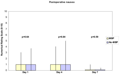 Height of boxes represents median of experienced nausea on Days 1, 4 and 7 postoperatively measured as value on a ten point Numerical Rating Scale. Vertical bars represent inter quartile-range. P < 0.05 considered significant (t-test).