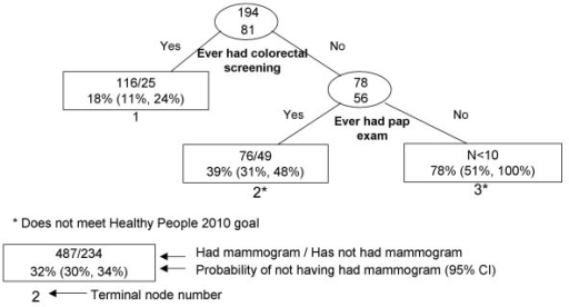 Recursive partitioning classification tree for Japanese females 41 years and older, including pap and colon screening variable, CHIS 2001.