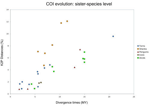 Variable rates of COI evolution in different lineages of birds. lot of the K2P genetic distances among sister-species versus divergence times obtained from chronograms of different clades of birds.