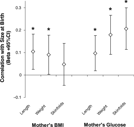 Distinct influences of the mother's prepregnancy BMI and gestational fasting glucose level on offspring size at birth (length, weight, and skinfolds). Standardized correlation coefficients (β ± 95% CI) from multivariable models that included both BMI and fasting glucose as determinants are shown. *P < 0.05, also adjusted for maternal age, height, smoking in pregnancy, parity, offspring sex, and gestational age.
