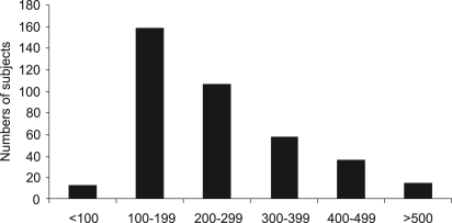Distribution of iodine concentration in the studied population. The median urinary excretion was 210 μg/L. Note that one-third of the subjects had an excessive iodine excretion (>300 μg/L)