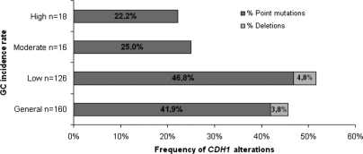 Frequency of CDH1 alterations in a series of 160 HDGC families, subdivided by GC incidence rates as well as by type of gene alteration (point or small frameshift mutations and large deletions).