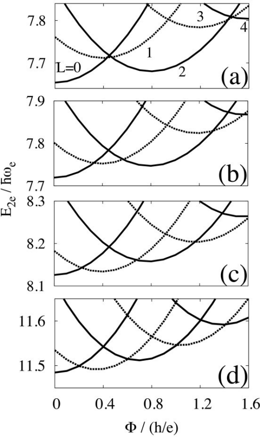 Low-lying energies for two electrons in the type-II quantum dot, as a function of the magnetic flux Φ. Solid and dash lines indicate spin-singlet and triplet, respectively. The ratio of the dot radius R to the effective Bohr radius aB = 4πϵħ2/mee2 is (a) 0.01, (b) 0.1, (c) 1, and (d) 10. The ground-state energy oscillates by the period of h/2e for R/aB ≳ 1.