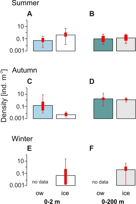 Under-ice versus open water comparison of geometric mean densities of postlarval Euphausia superba in (A–B) summer (2007/2008), (C–D) autumn (2004), and (E–F) winter (2006).(A, C, E) Euphausia superba from the 0–2 m layer, and (B, D, F) from the 0–200 m layer. Error bars denote value ranges. Bold red bars indicate 25% to 75% percentile ranges. ice = under-ice, ow = open water SUIT hauls.