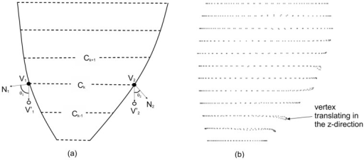 Constraint in the z axis.(a) Angle  between vertex normal  and the -axis, and the impact on volume change due to translation, (b) LV epicaridal surface modified by the free-form deformation process.