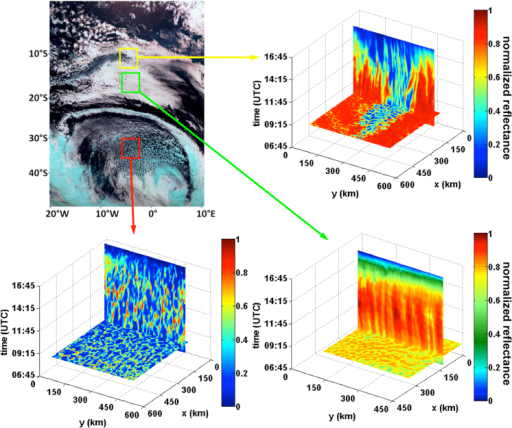 Time evolution of cellular cloud fields.(A) Three regions of interest are marked on a Meteostat Second Generation (MSG) satellite, SEVIRI image over the South Atlantic on 08-20-11. The horizontal cross-sections on panels B, C, and D show a snapshot (normalised reflectance in the visible) of the fields marked in the 3 boxes on panel A at 08:15 (UTC). The vertical segments follow the evolution of one cross-section in time until sunset (where colours get bluer). (B) Pockets of open cells (yellow box) surrounded by a closed cellular field. The evolution in time shows very little change in the arrangement of the cells. (C) A field of much thicker (~2 km) open cell clouds (red box). Their temporal evolution shows a rearrangement of the cloud field during the course of the day, much like those modeled3. (D) A field of closed cells (green box). The cloud field structure maintains a relatively rigid spatial pattern throughout the day. Note that the colour-scale of the closed field was modified to stretch the dynamic range because of the large cloud coverage.