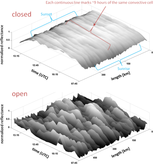Following the evolution of a cross-section of closed-cell cloud field (above) and open cell field (below).Note how in the closed-cell case a clear line of ridges marking individual cells survive throughout the daylight sample period (~10 hours). On the other hand, the open cells (below) exhibit a rearrangement of the field via continuous formation and dissipation of cloud cells.