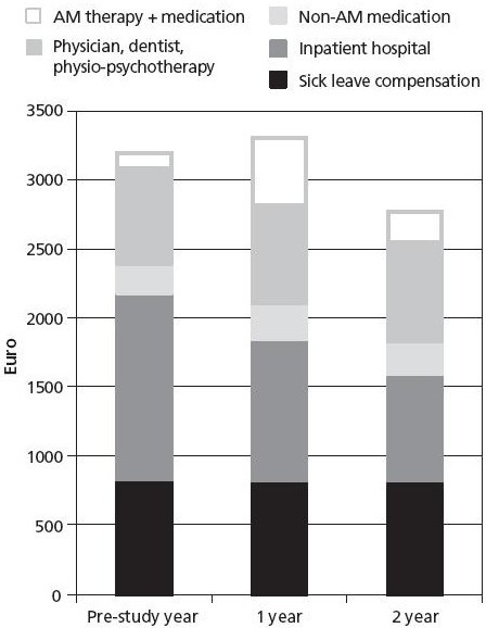 Health costs.Patients aged 1–75 years, enrolled 1999–2001 with available data for ≥3 of 5 follow-ups, n = 717. Figure reproduced from Hamre et al.39Abbreviation: AM, anthroposophic medicine.
