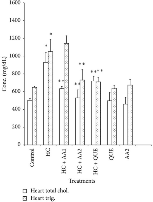 Effects of methanol extract of Artocarpus altilis and Questran on cardiac total cholesterol and triglyceride levels of hypercholesterolemic rats. *Significantly different from control (P < 0.05), **significantly different from HC (P < 0.05). HC: Hypercholesterolemic rats, AA1: Artocarpus altilis at 100 mg/kg, AA2: Artocarpus altilis at 200 mg/kg, and QUE: Questran at 0.26 g/kg.