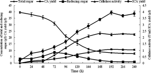 Time course of total sugar change, reducing sugar change, cellulose activity, CA yield, and isocitric acid yield in the PSM. Data are given as mean ± SD, n = 3