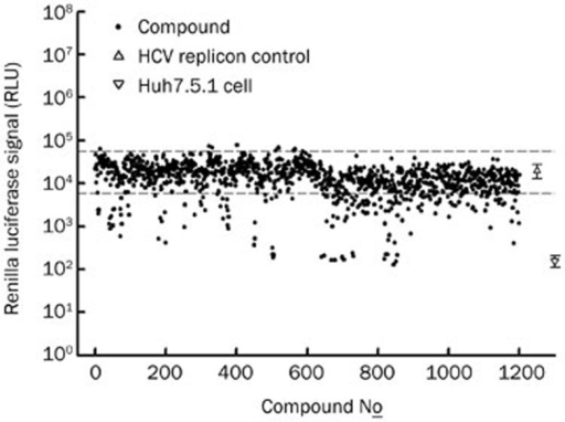 The screening results of the anti-HCV replicon assay. 1200 synthetic compounds with novel structure were screened by using the HCV subgenomic replicon-based reporter cell line (J399LM, genotype 2a). Compounds were co-cultured with cells for 48 h. The luciferase signal was read and compared to control wells without compounds. Compounds with reporter signal lower than the mean-3xSD (lower dashed line) of control wells (without compound) were considered to be active compounds and selected for further tests. Normal Huh7.5.1 cells served as the blank.